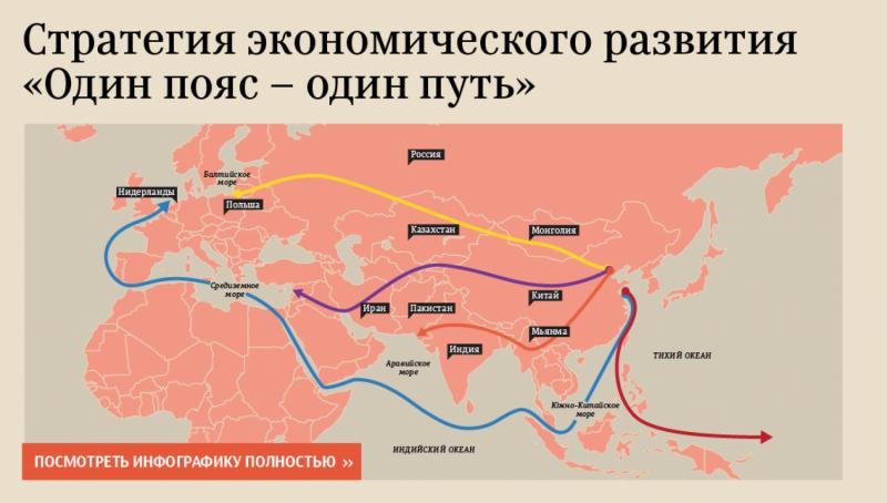 """Китайская инициатива """"Один пояс - один путь"""""""